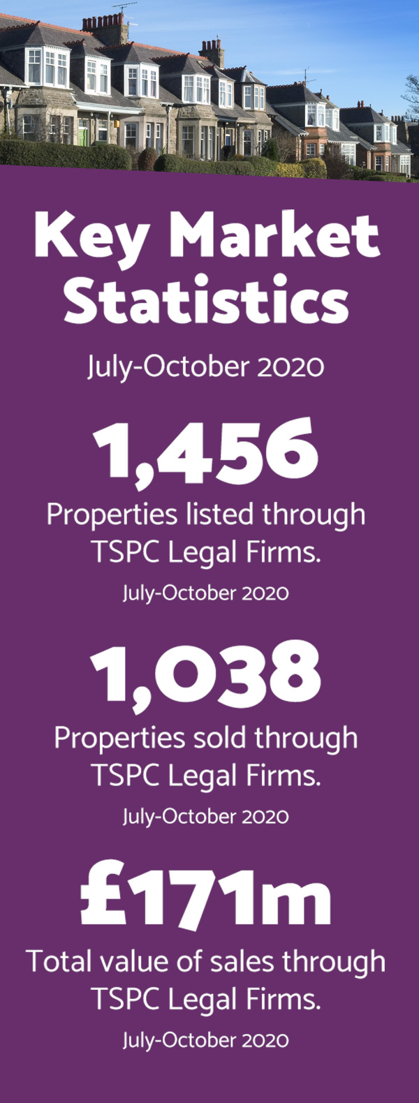 TSPC 2020 Market Statistics - Over 1,000 properties sold July to October.